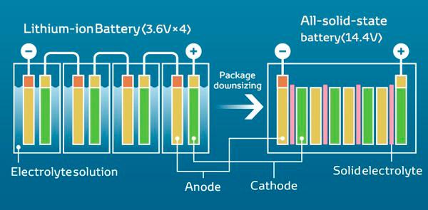 tecnologia-de-baterias-de-estado-solido
