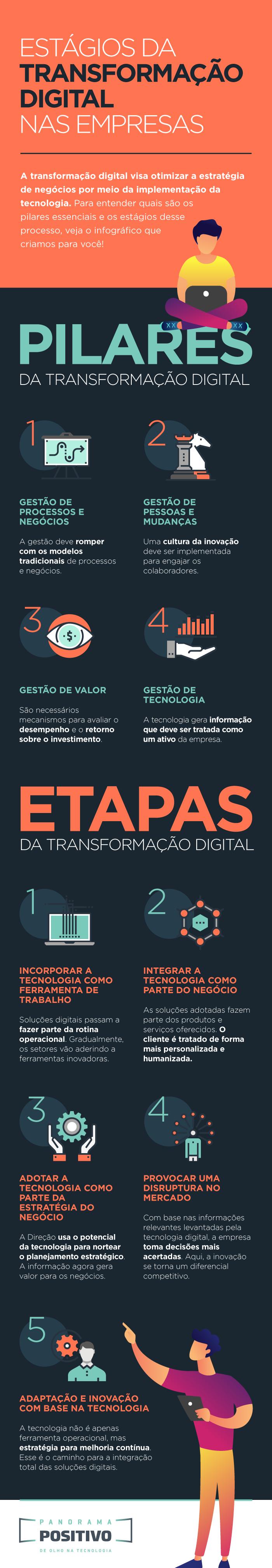 Estágios da transformação digital